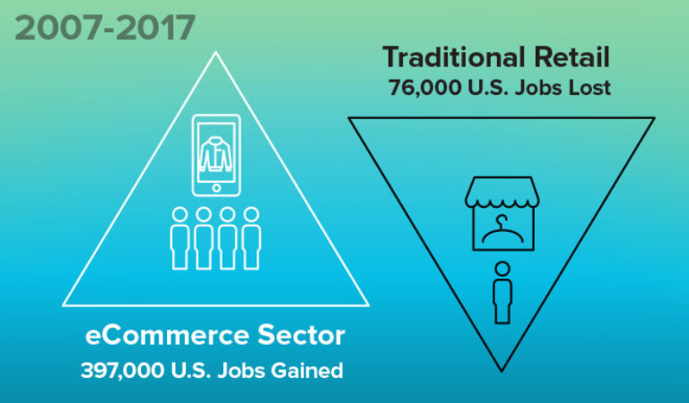 Ecommerce Sector: Adding More Jobs than Traditional Retail is losing?