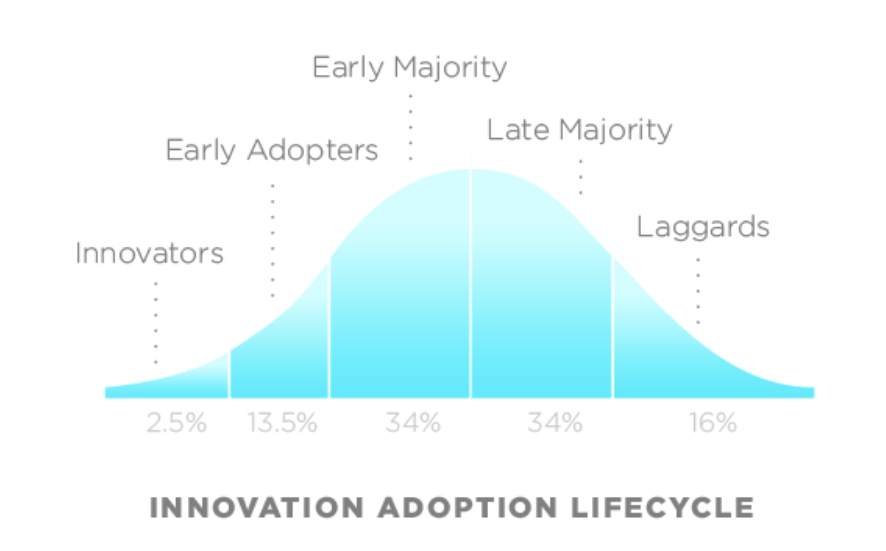 innovation adoption lifecycle graph